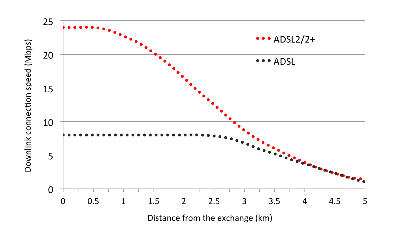 Graph of ADSL2+ and ADSL speed against distance