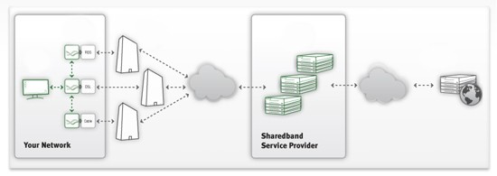 Diagram showing how Sharedband works