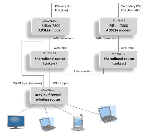 Our sharedband configuration