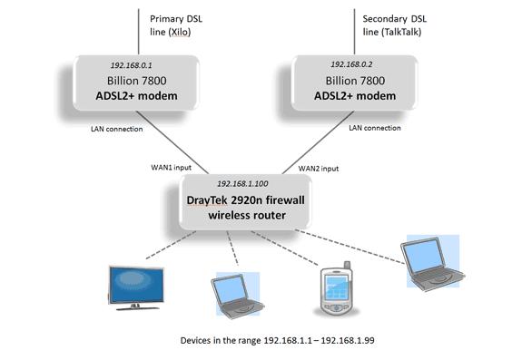 Configuration of the Draytek 2920