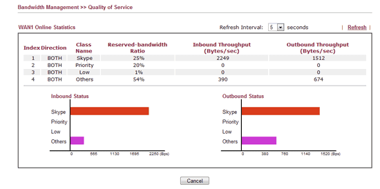 Quality of service management in action on the DrayTek 2920