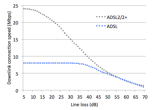 Graph of ADSL and ADSL2+ speed against line loss