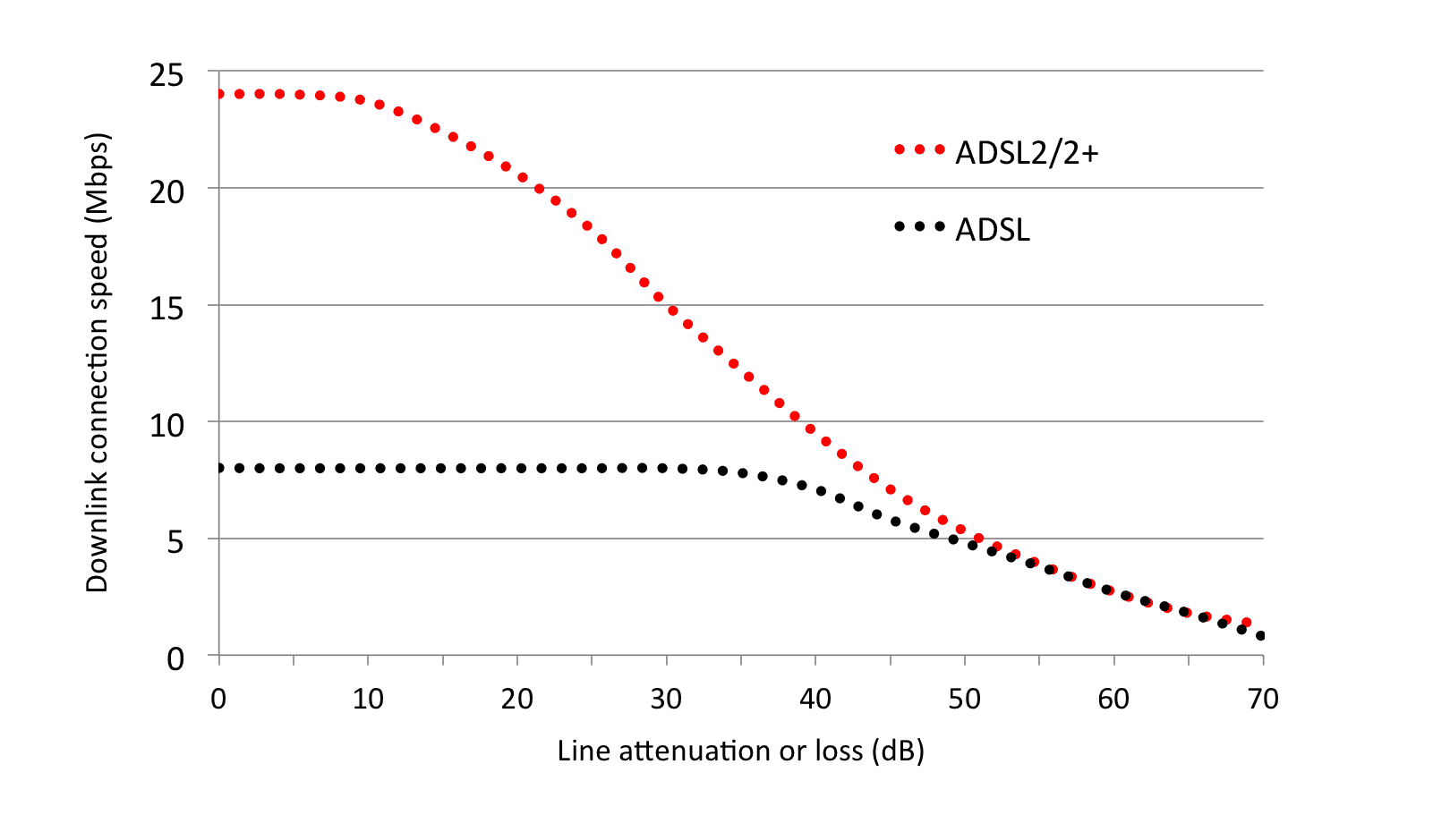 Chart of ADSL and ADSL2+ speed against line loss
