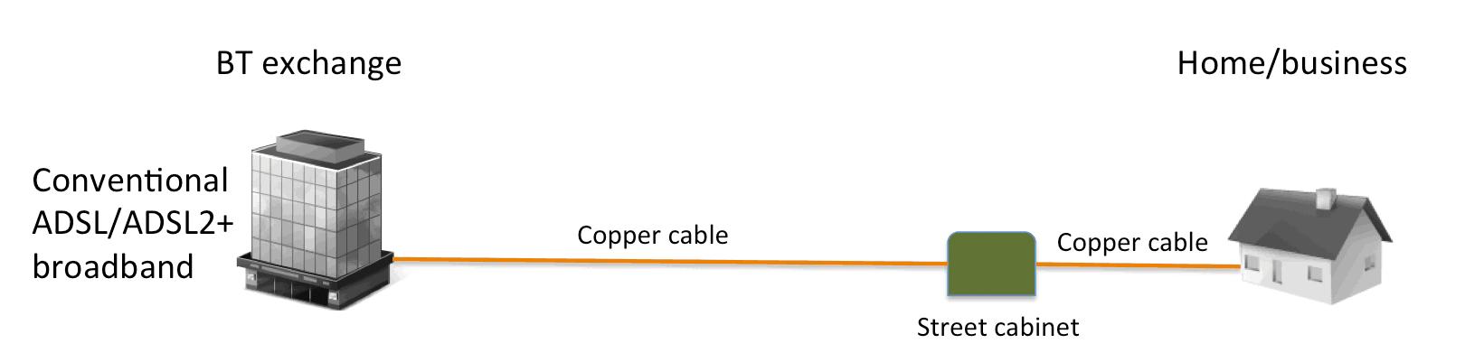 Conventional ADSL/ADSL2+ broadband
