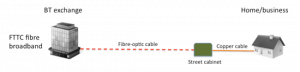 Architecture for FTTC