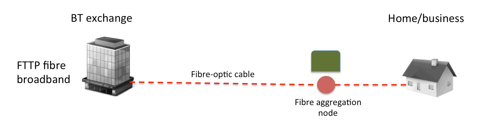 What Is Fibre Broadband on cabinet building diagrams