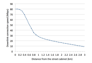 Graph of FTTC speed versus distance from the street cabinet