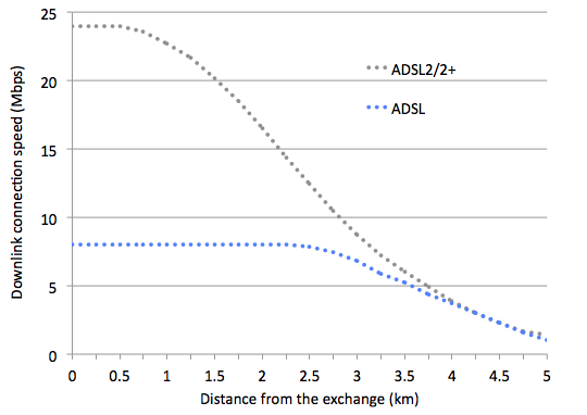 Graph of ADSL and ADSL2+ connection speed versus distance from the exchange