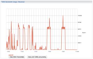 Bandwidth usage statistics on the Billion 7800DXL