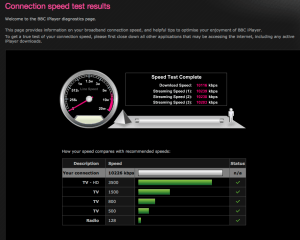 iplayer speed test results for Evolving Networks