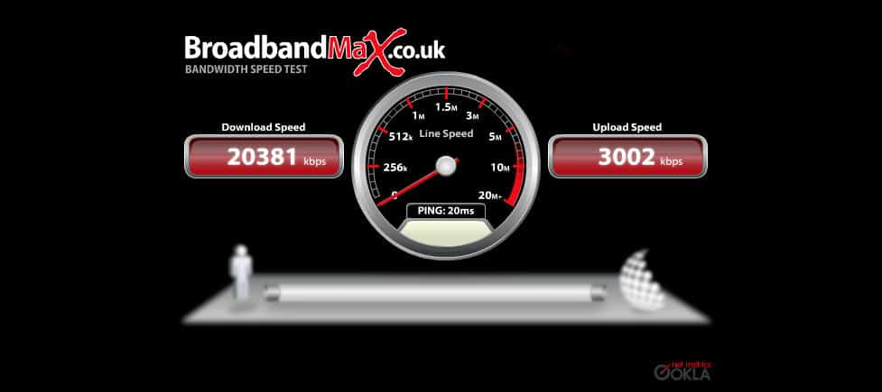 Speed test of bonded ADSL