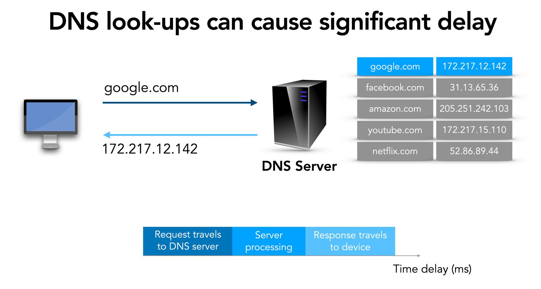 DNS delays