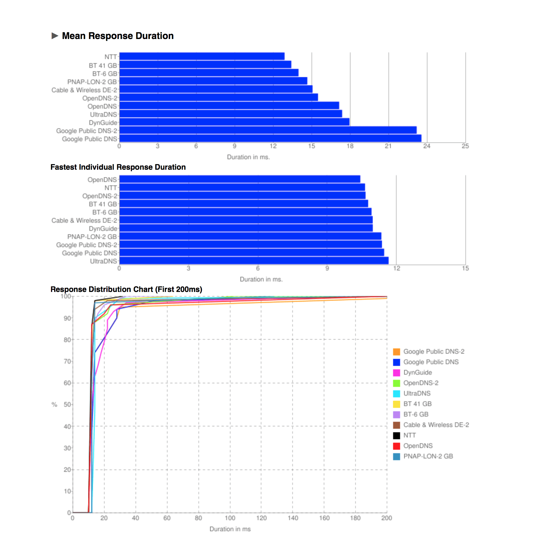 Graphs displayed by Namebench