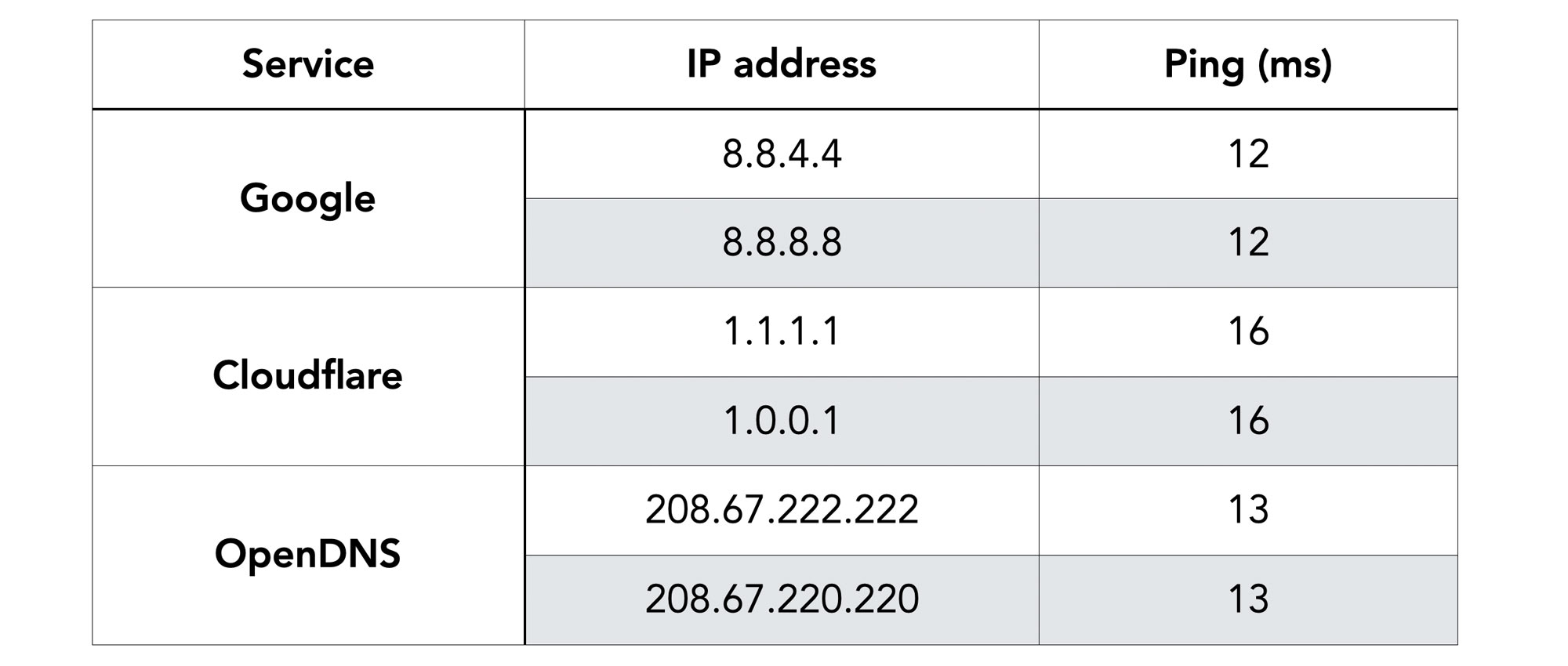 Comparison of pings for Public DNS servers