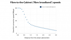 Fibre broadband speed chart
