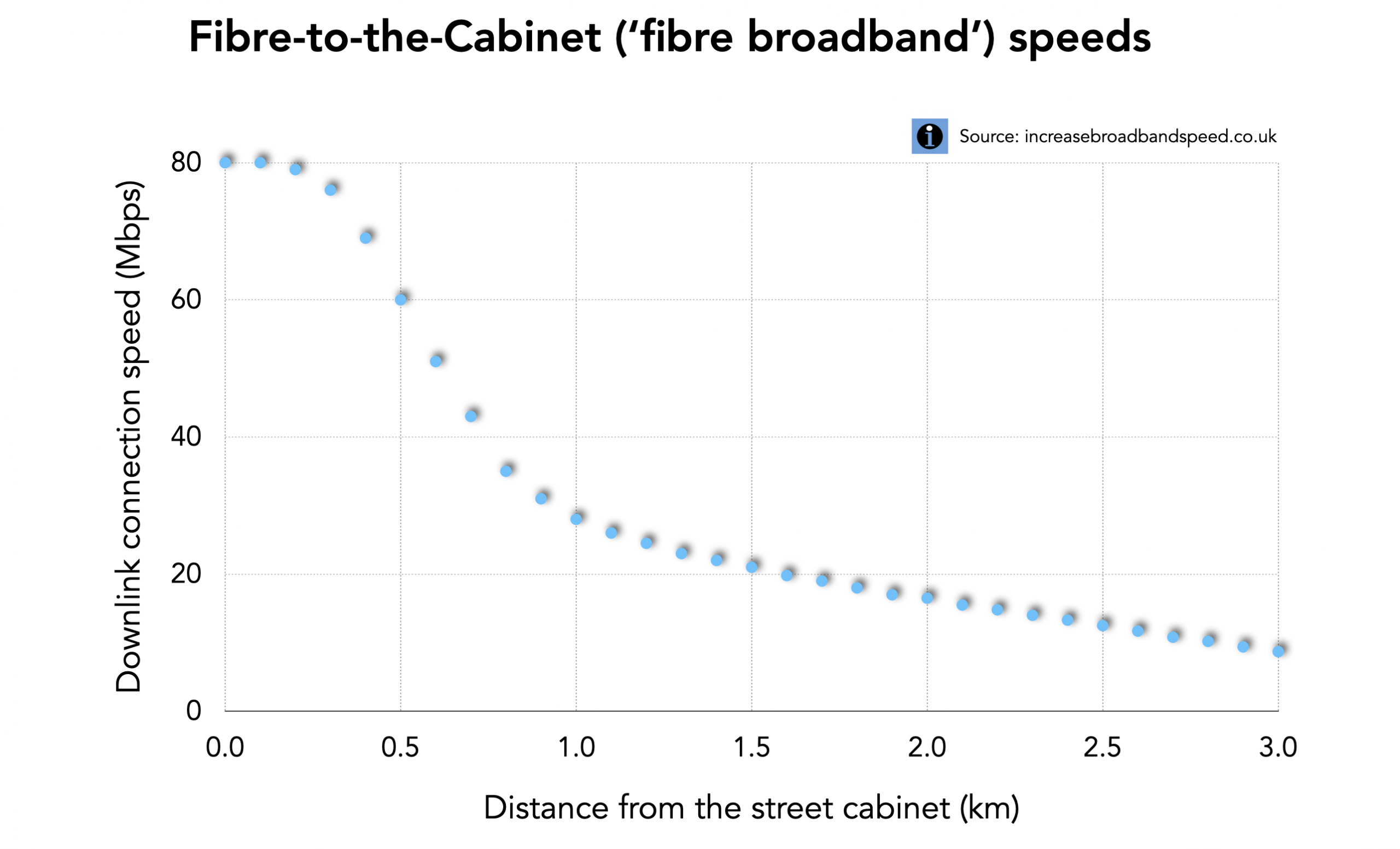 Fibre broadband speed chart