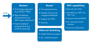 Capabilities of a router or hub