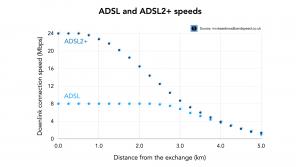 ADSL speed chart versus distance