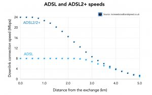 ADSL versus ADSL2+ speeds