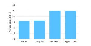 Bit rate comparison of Netflix, Disney Plus and Apple TV