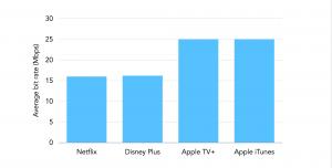 Bit rate comparison of Netflix, Disney Plus and Apple TV Plus