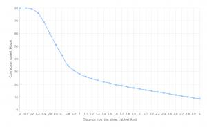 FTTC speed versus distance chart