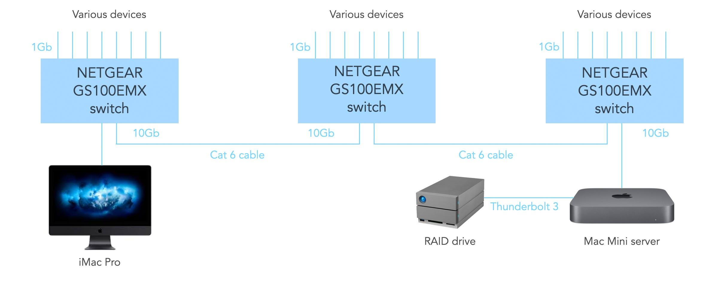 10gbe network