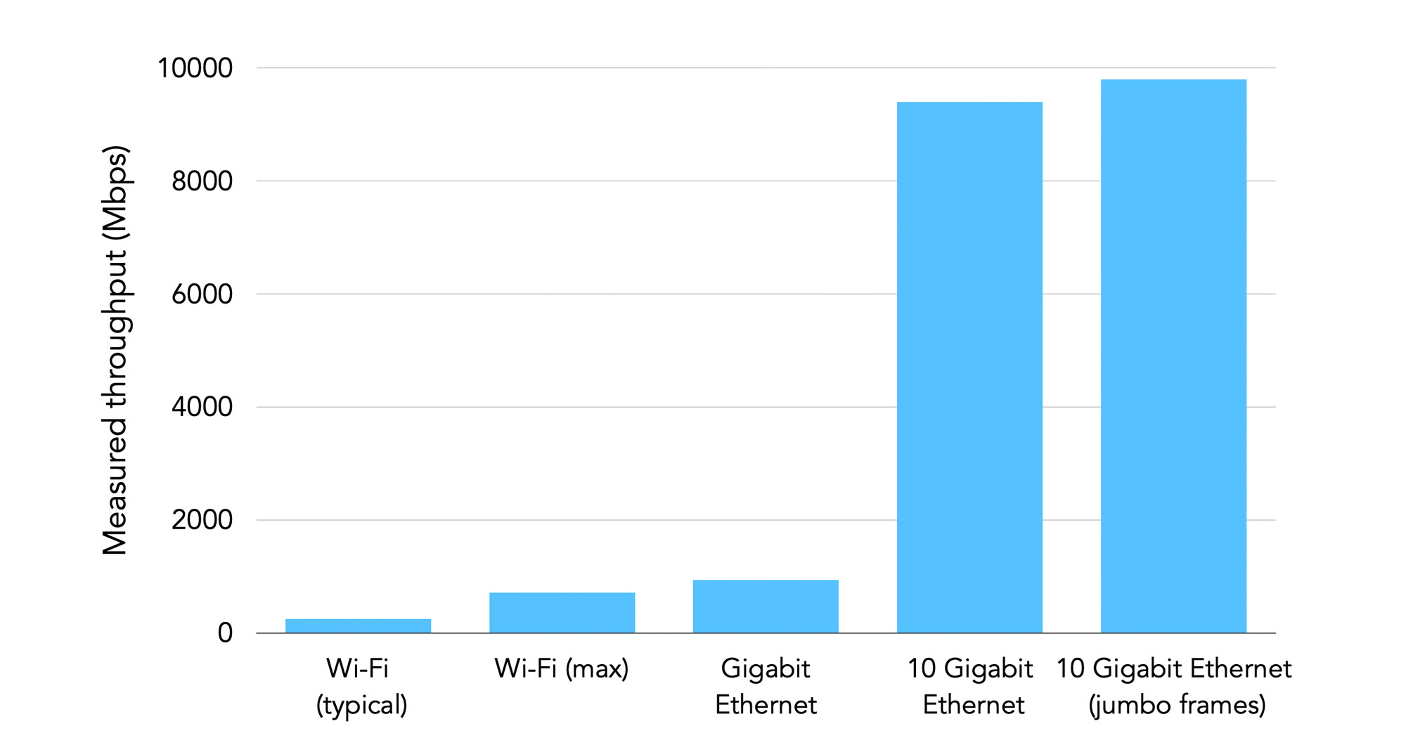 Speed comparison of Wi-Fi versus Gigabit Ethernet and 10 gigabit ethernet