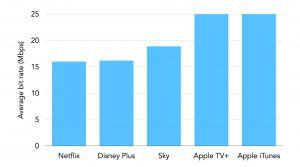 Comparison of bit rates Sky versus Netflix and Disney Plus