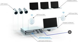UniFi system diagram
