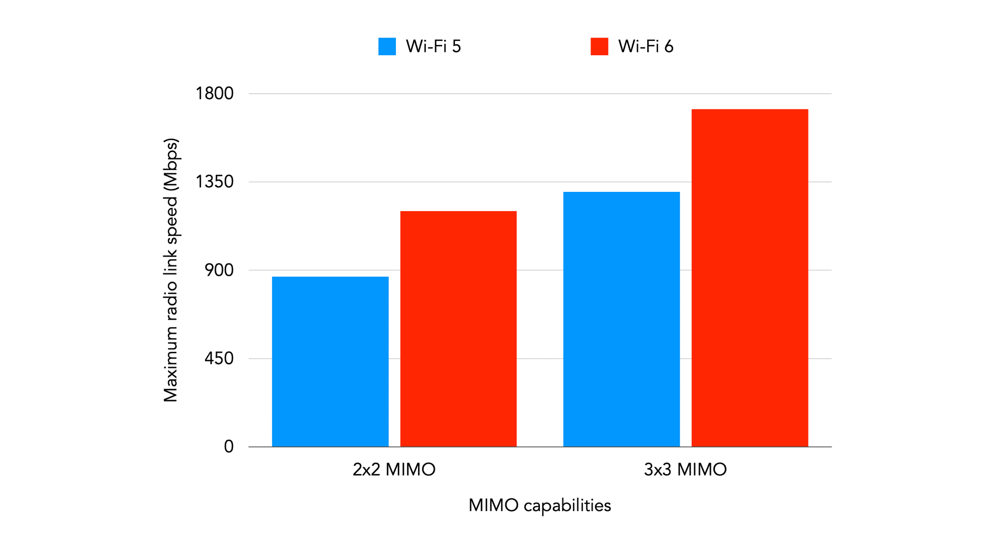Wi-Fi 5 and Wi-Fi speeds with x2x and 3.x MIMO