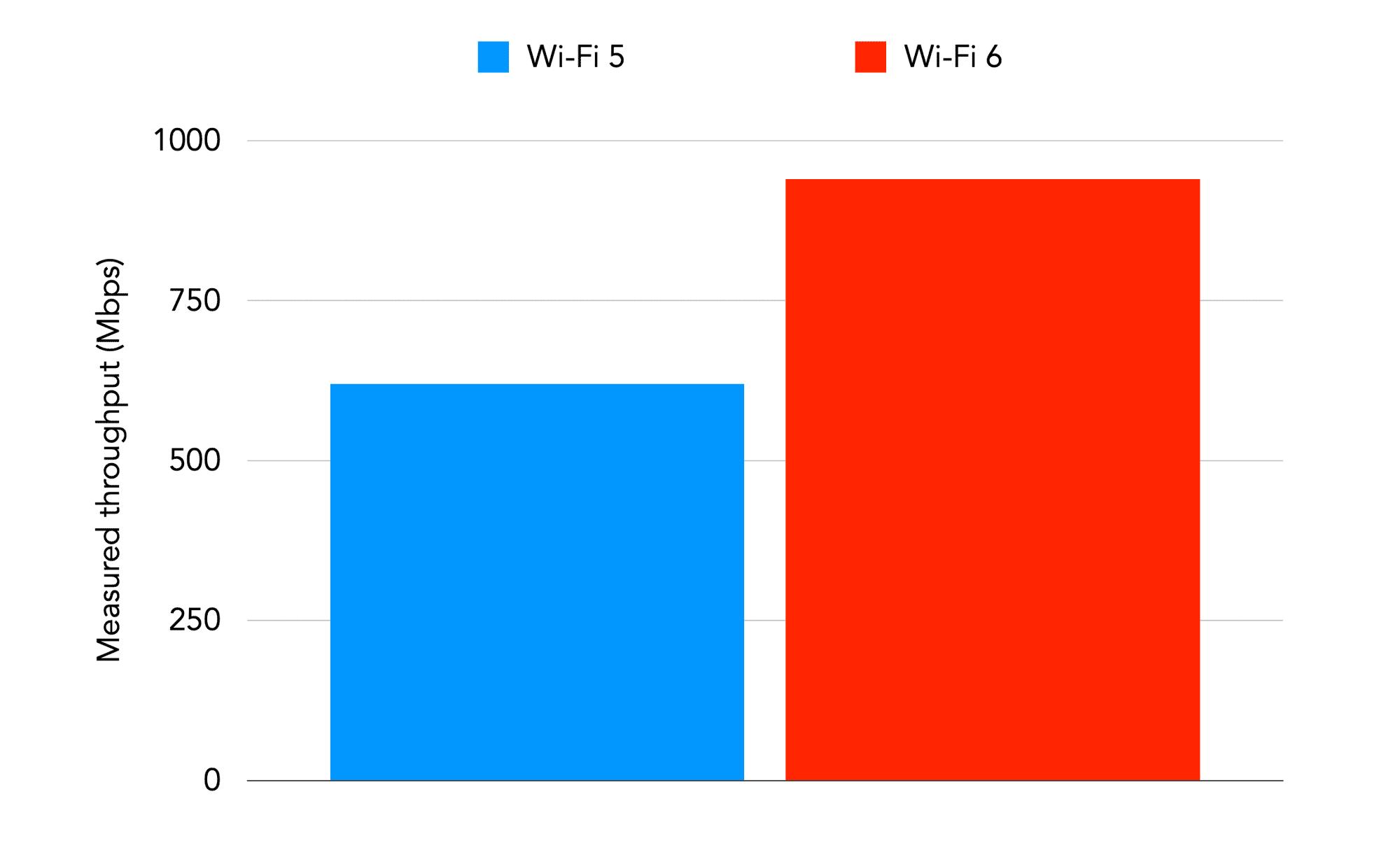 Throughput chart