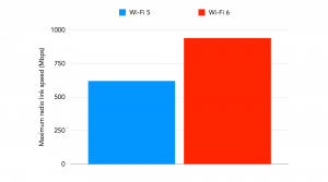Throughputs for Wi-Fi 5 and Wi-Fi 6