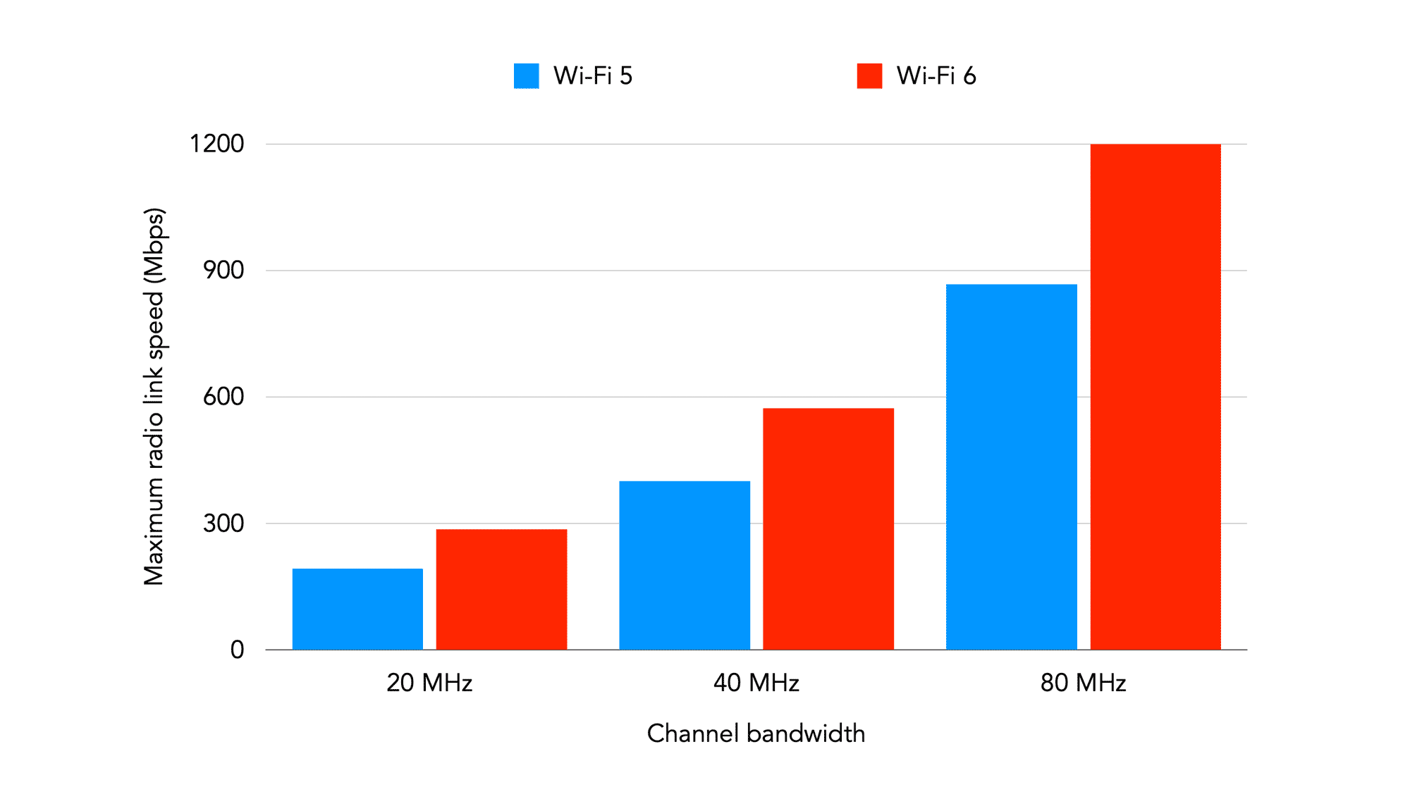 Speeds against channel bandwidth for Wi-Fi 5 and Wi-Fi 6
