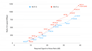 Speeds for Wi-Fi 5 and Wi-Fi 6