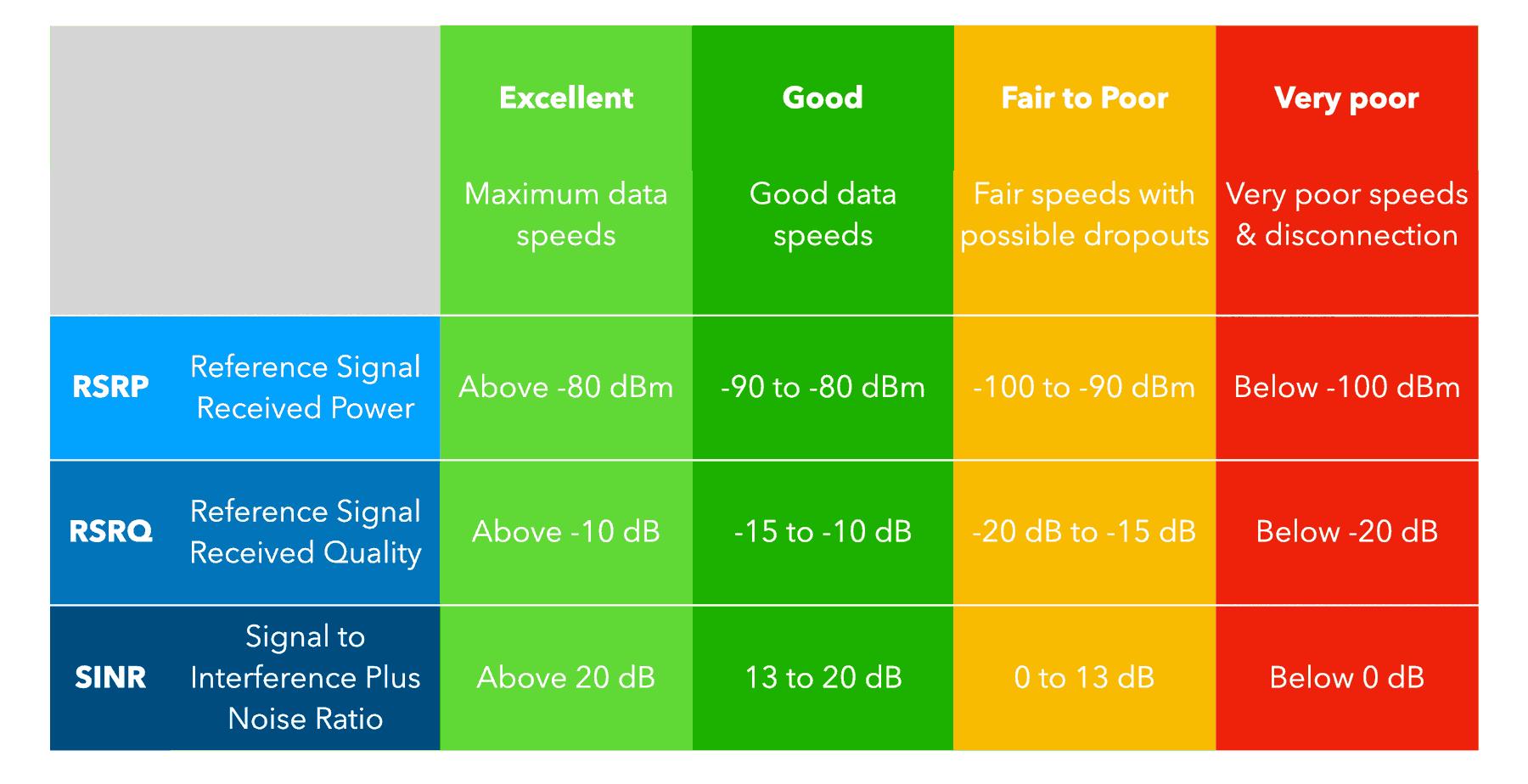 4G performance