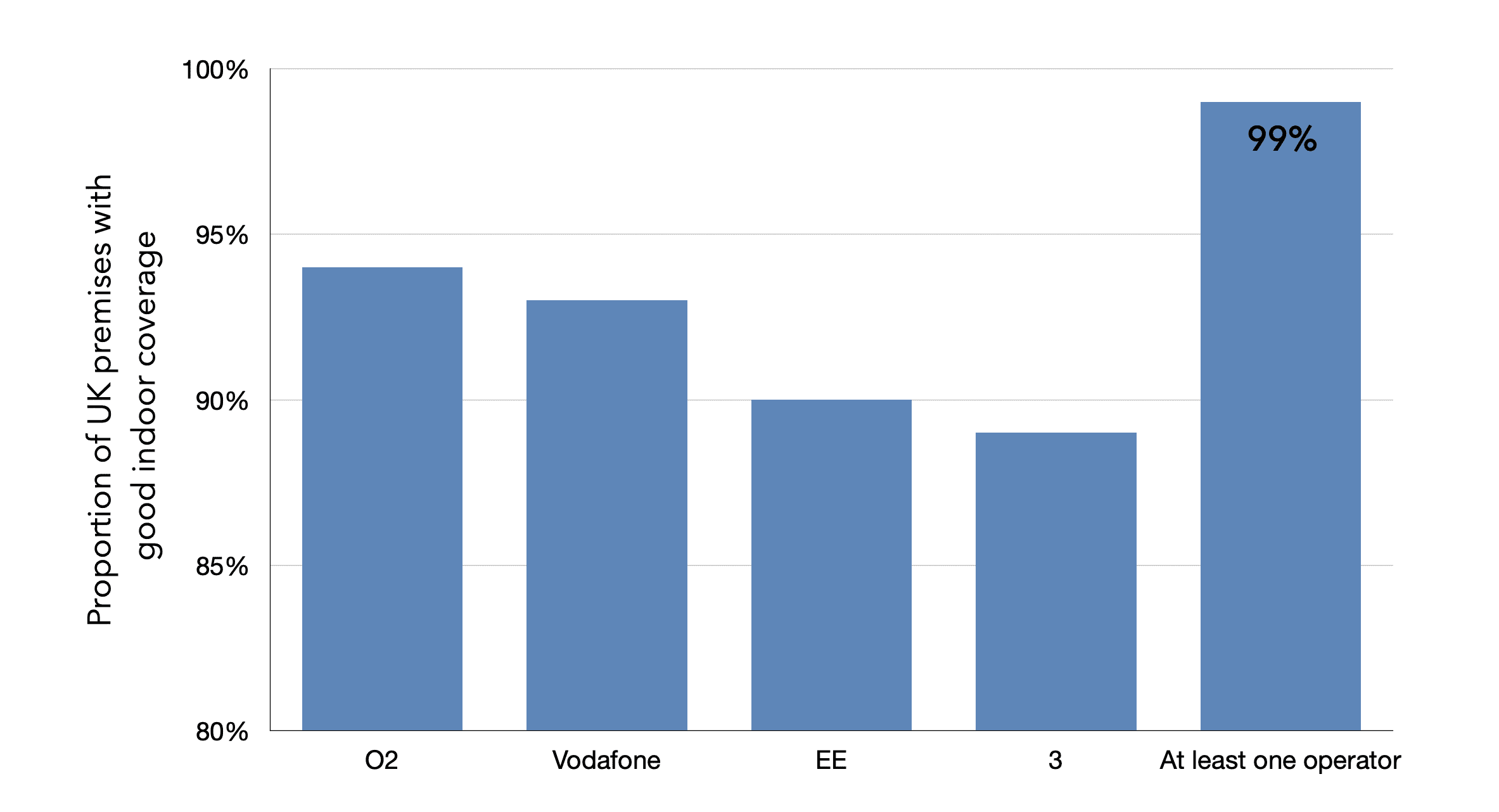 UK households with good indoor 4G coverage
