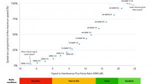 4G speeds versus SINR